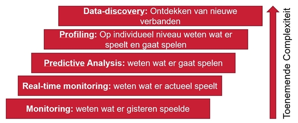 Checklisten big data